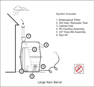 Fig. 1: A Large Rain Barrel (Van Giesen and Carpenter 2009). Figure Source online at: http://extension.uga.edu/publications/detail.cfm?number=B1372